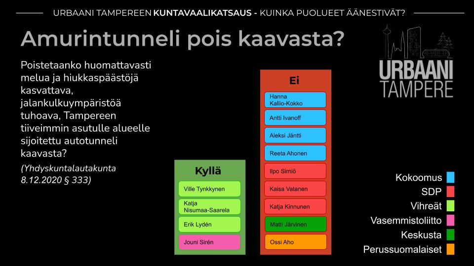 Kaavio: Yhdistyksen tavoitteiden mukaisesti Amuritunnelin kaavamerkinnästä äänestivät Vihreät ja Vasemmistoliitto (4 ääntä). Vastaan äänestivät Kokoomus, SDP, Keskusta ja PS (9 ääntä).