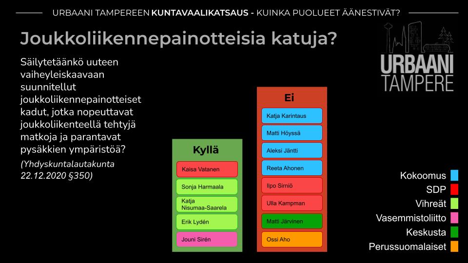 Kaavio: Yhdistyksen tavoitteiden mukaisesti joukkoliikennepainotteisten katujen puolesta Vihreät, Vasemmistoliitto ja yksi SDP:n jäsen (5 ääntä). Vastaan äänestivät Kokoomus, SDP, Keskusta ja PS (8 ääntä).