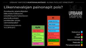 Kaavio: Yhdistyksen tavoitteiden mukaisesti liikennevalojen painonappien poistosta äänestivät Vihreät, Vasemmistoliitto ja yksi SDP:n jäsen (5 ääntä). Vastaan äänestivät Kokoomus, SDP, Keskusta ja PS (8 ääntä).