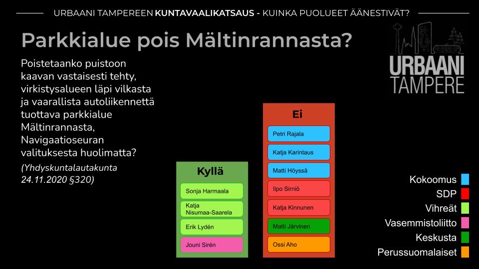 Kaavio: Yhdistyksen tavoitteiden mukaisesti Mältinrannan pysäköintialueen poistosta äänestivät Vihreät, Vasemmistoliitto (4 ääntä). Vastaan äänestivät Kokoomus, SDP, Keskusta ja PS (9 ääntä).
