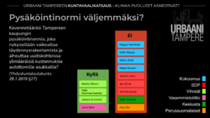 Kaavio: Yhdistyksen tavoitteiden mukaisesti pysäköintinormin väljentämisestä äänestivät Vihreät, Vasemmistoliitto (4 ääntä). Vastaan äänestivät Kokoomus, SDP, Keskusta ja PS (9 ääntä).