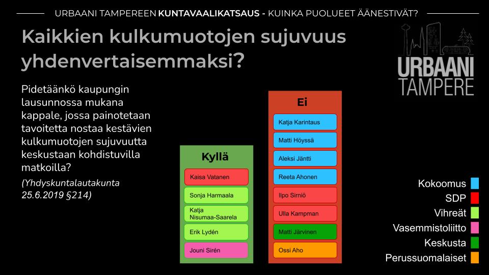 Kaavio: Yhdistyksen tavoitteiden mukaisesti kestävien kulkumuotojen painottamiseksi eräässä lausunnossa äänestivät Viherät, Vasemmistoliitto ja yksi SDP:n jäsen (5 ääntä). Vastaan äänestivät Kokoomus, SDP, Keskusta ja PS (8 ääntä).
